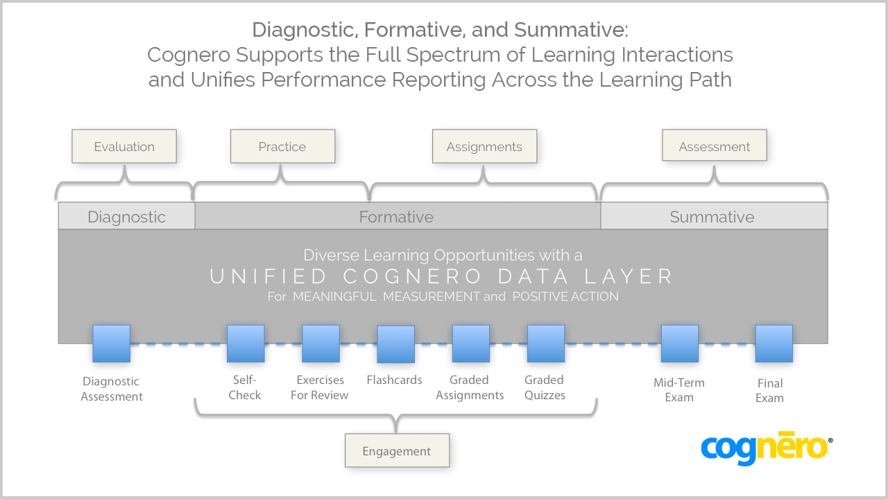 Cognero Assessment Suite | Innovative Tools for Connected